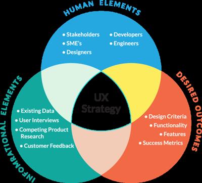 تجربه کاربری UX در طراحی سایت